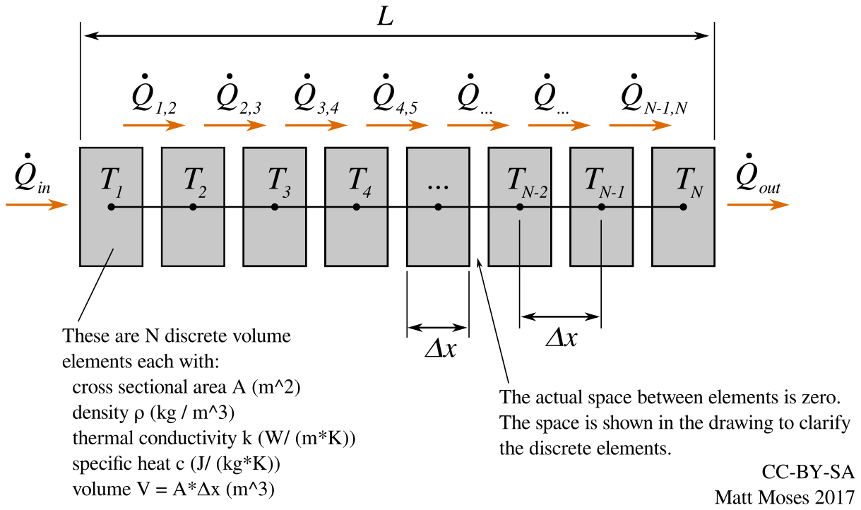 Numerically Solving the 1D Transient Heat Equation | Details