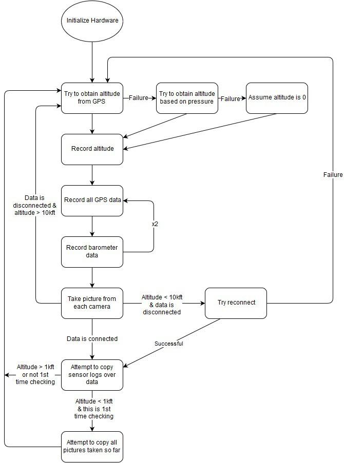 Program Logic Details Hackaday