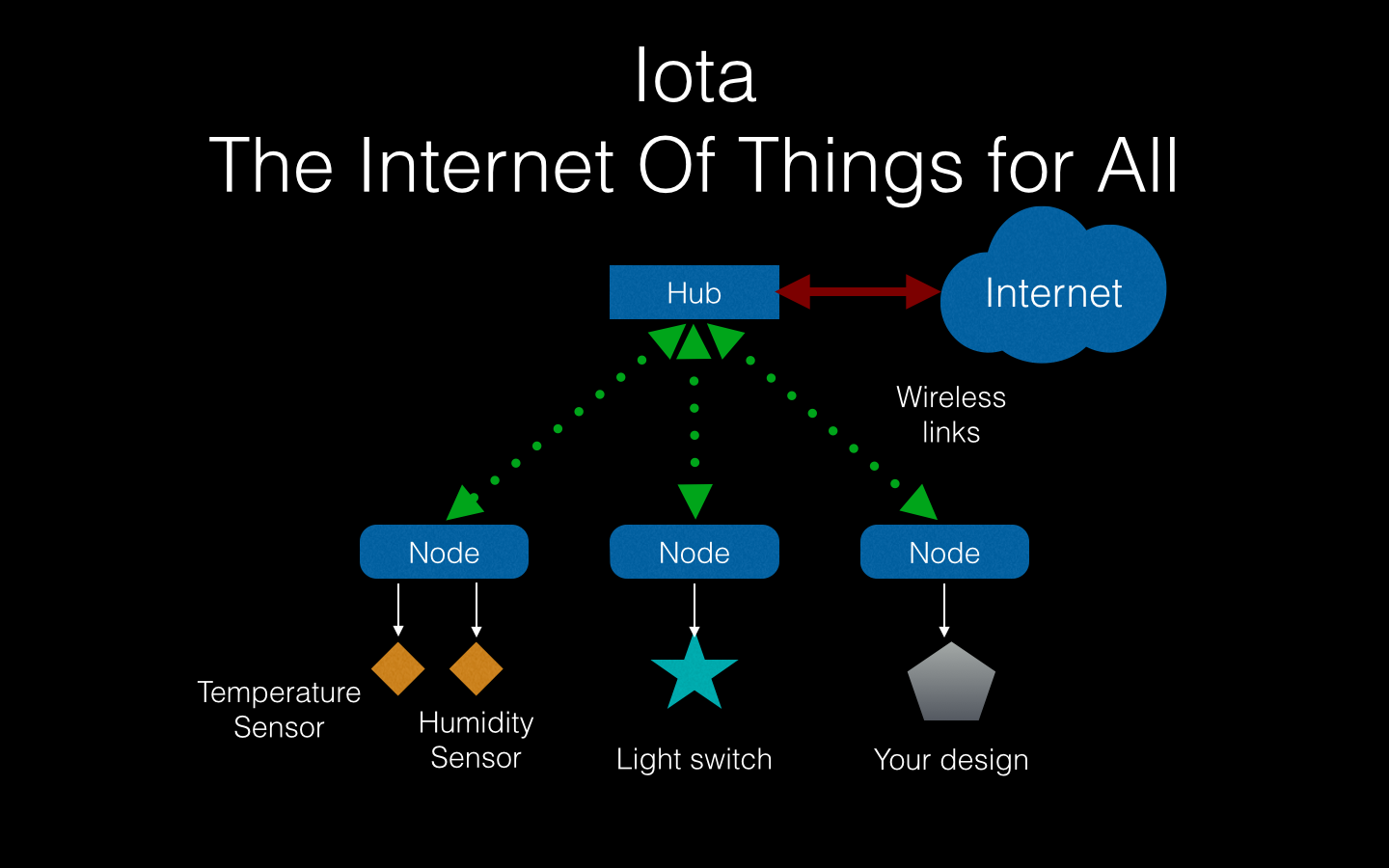 Iota: Internet Of Things For All
