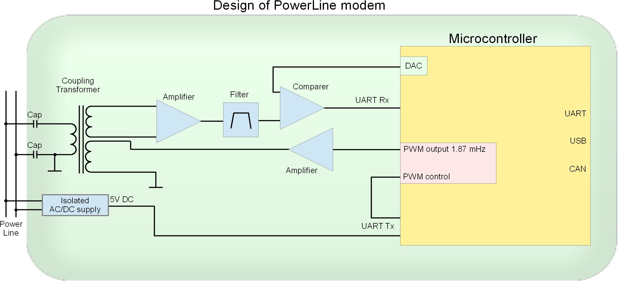 Gallery   Arduino shield as Powerline (PLC) Modem   Hackaday io