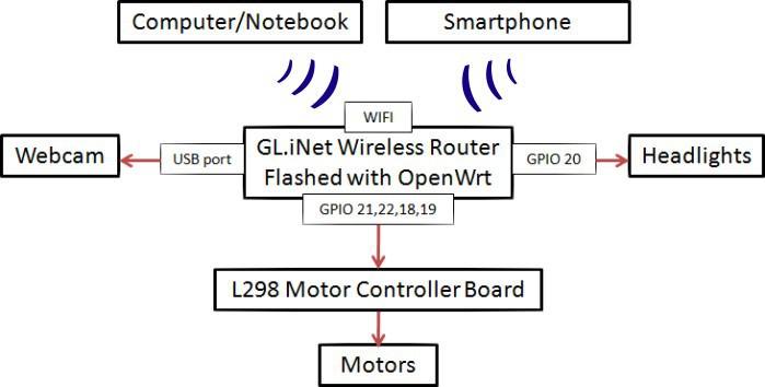 Wifi Controlled Rc Car