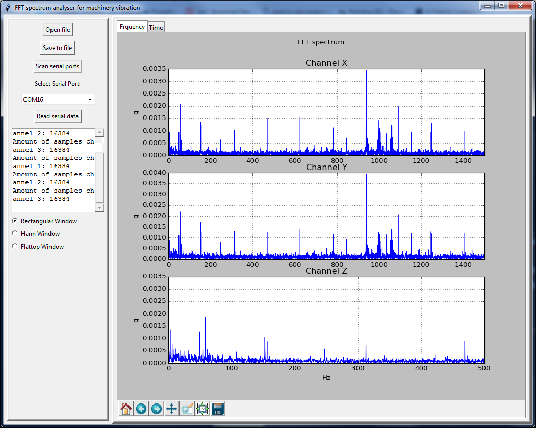 Open Source Fft Spectrum Analyzer Audio Make Diy Projects Howtos Electronics The Screen Shot Is Shown Below