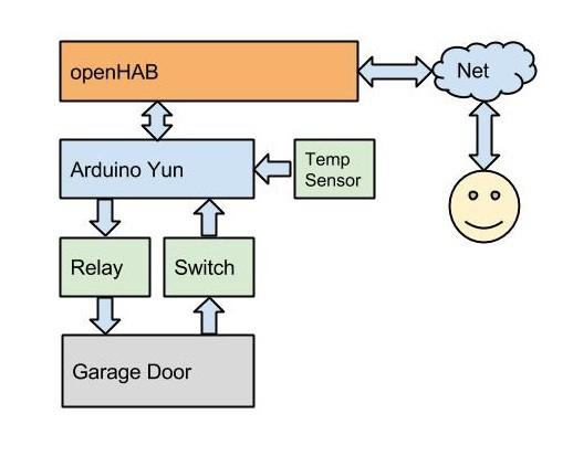 Arduino openHAB Garage Door Control | Hackaday io