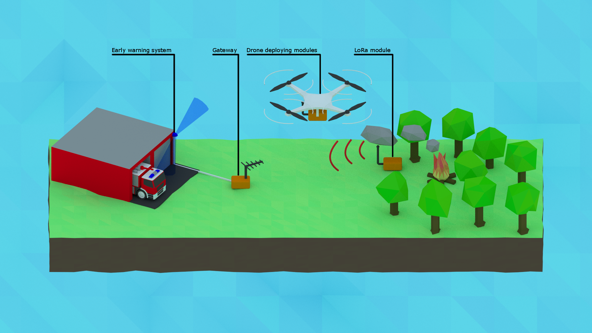Building forest fire alert network with LoRa and drones  | Details