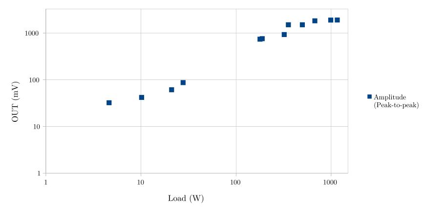 Напряжение на выходе неинвазивного датчика тока в зависимости от энергопотребления.  Логарифмическая шкала.
