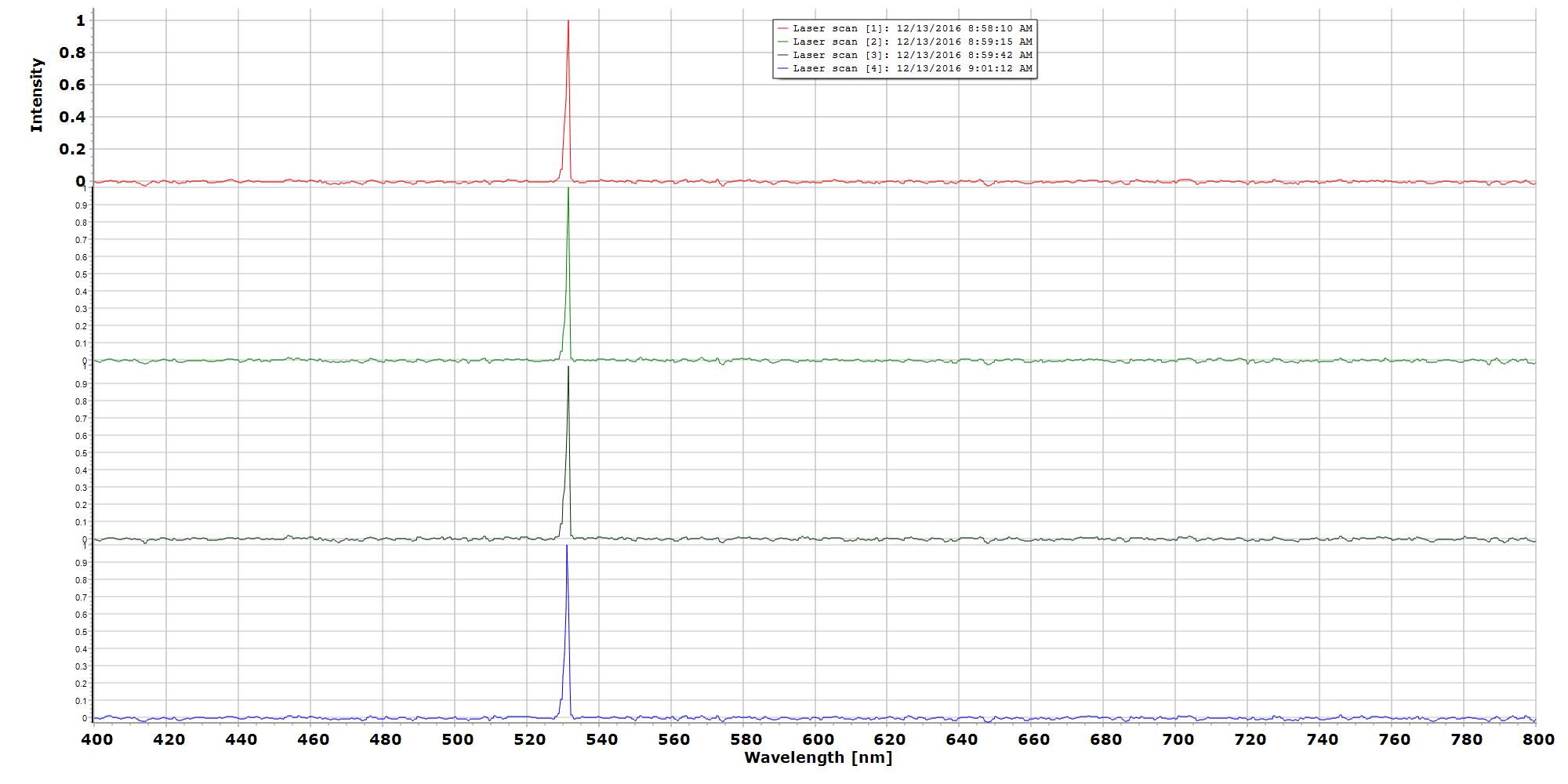 Dav5 V301 Raman Spectrometer Details Voltage Converter 3v To 5v Using Max660 150mw Aries Dpss Laser 532nm