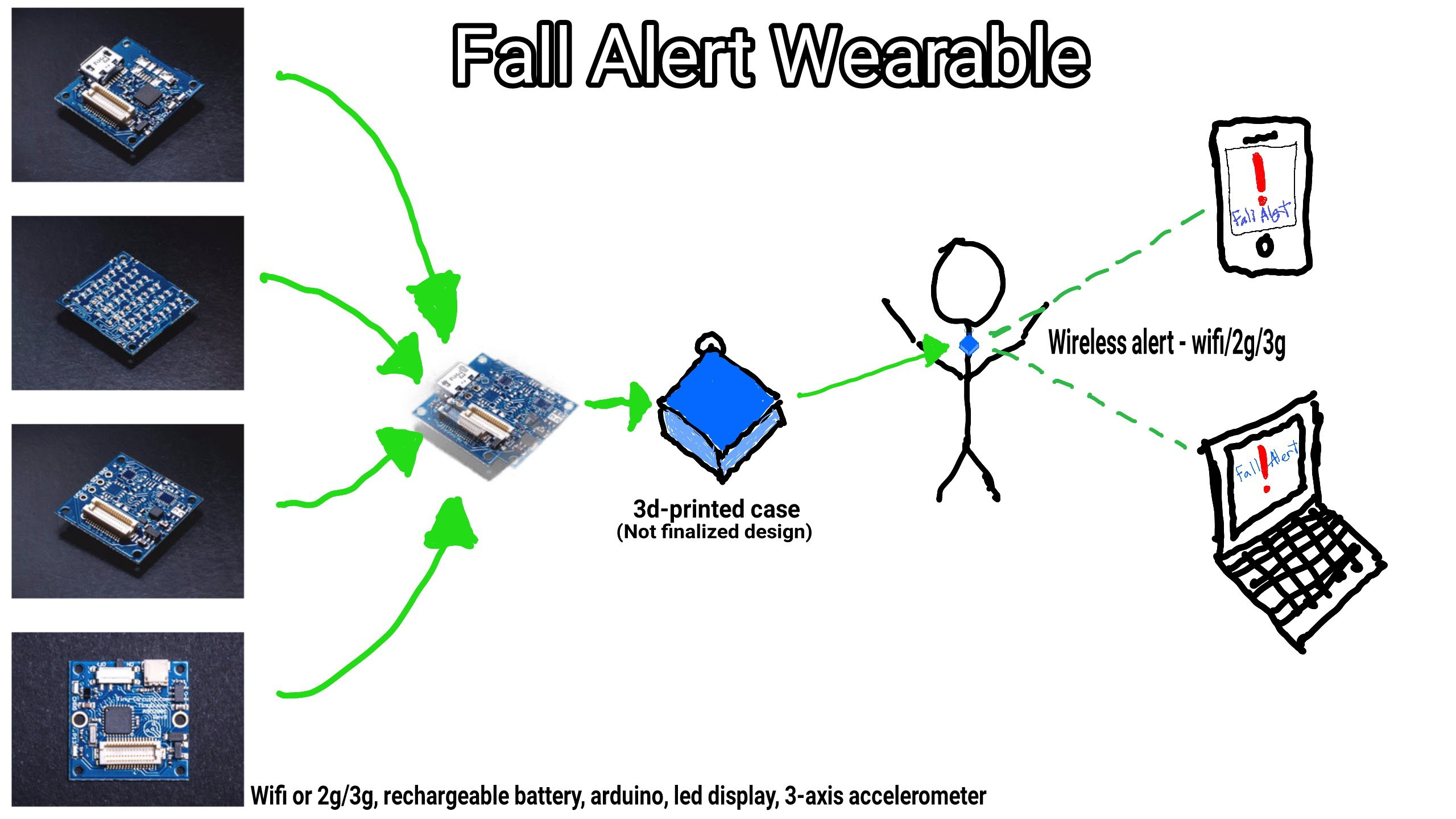 Fall Detector Wearable for Elderly and Clinics | Hackaday io