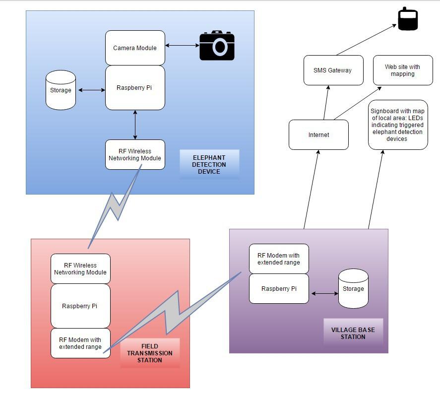 Project   Elephant AI   Hackaday io