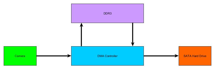 DMA Controller FLow