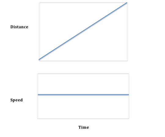 Two graphs. Top one is a straight line constantly increasing left to right, vertical axis labeled as distance and horizontal as time. Second graph is a constant line, vertical axis labeled velocity, horizontal axis as time.