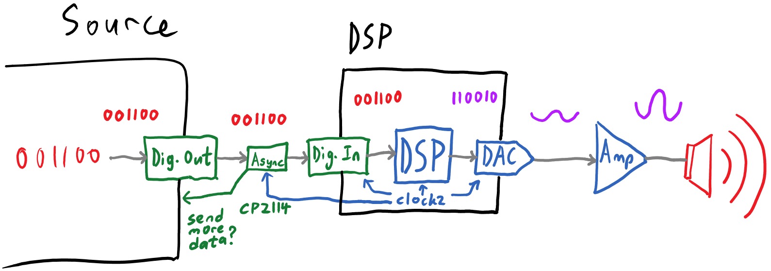 Dsp 01 Hi Fi Audio Signal Processor Circuit The Cp2114 Is An Asynchronous Usb Device This Means A Few Things