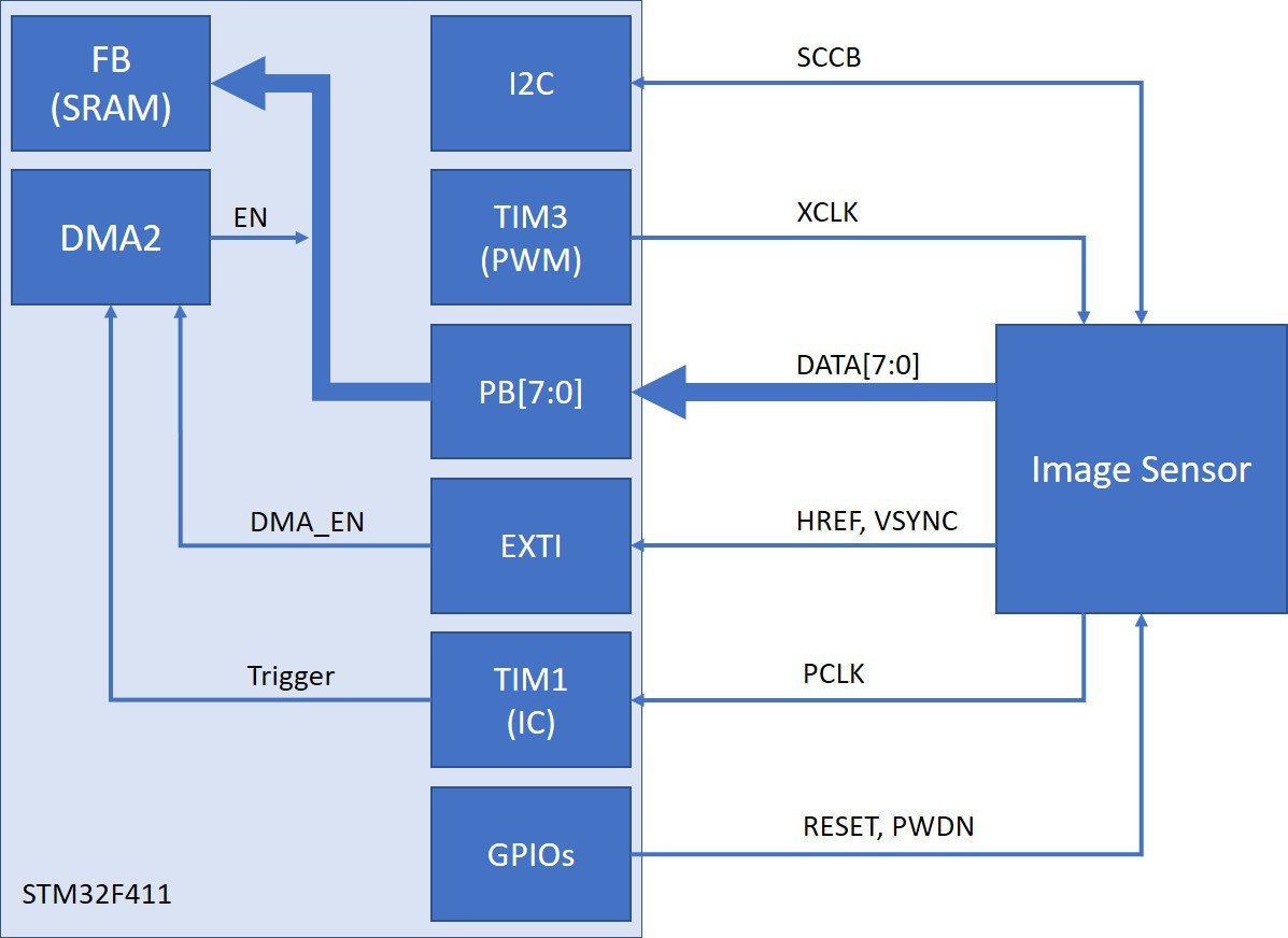 Image Capture Block Diagram