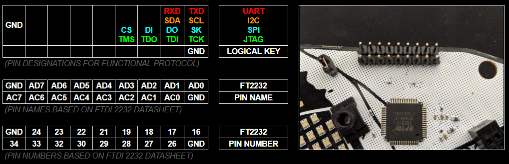 FTDI 2232H Breakout For Hardware Hacking | Details | Hackaday io