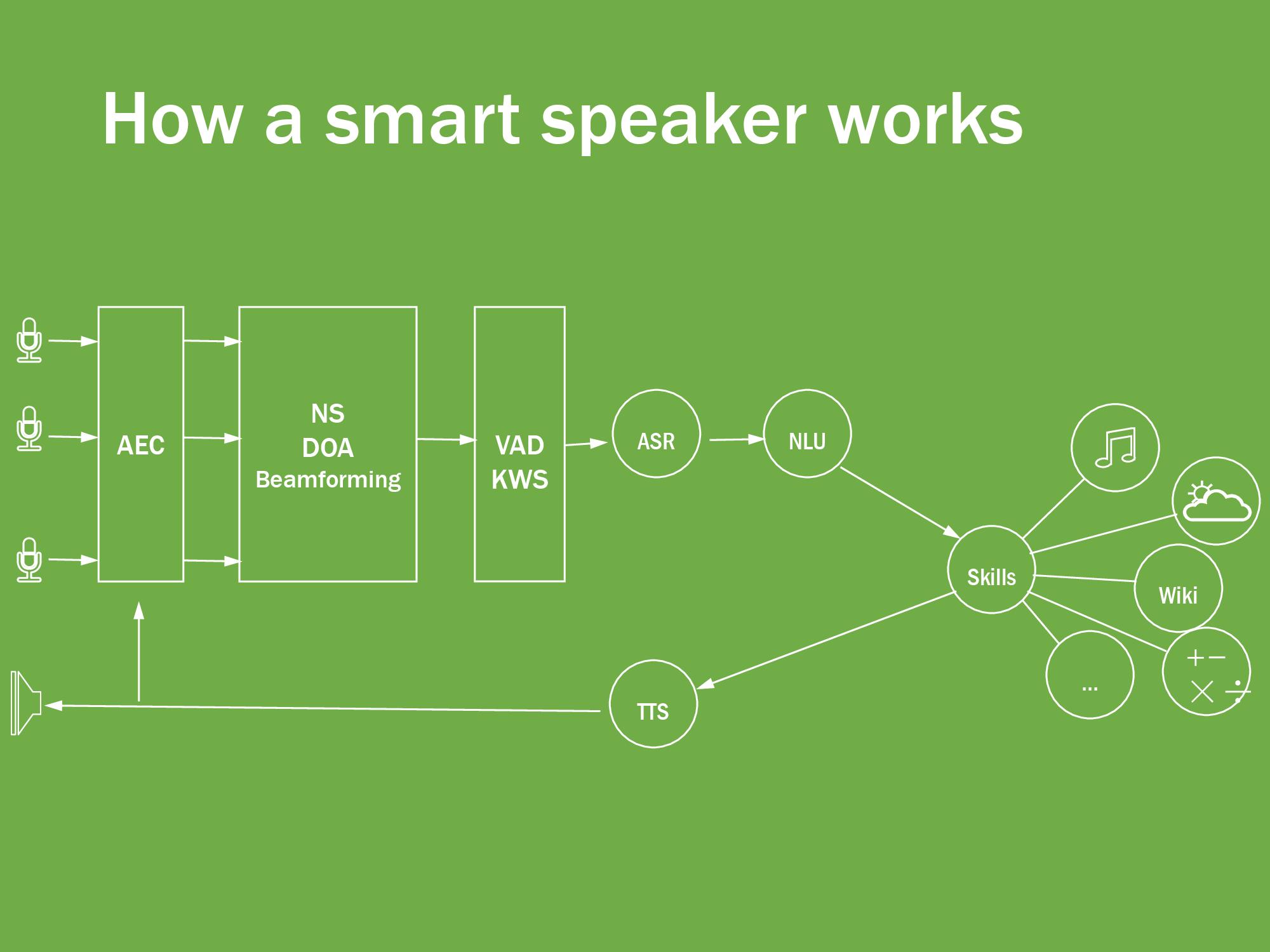 Smart Speaker from Scratch | Hackaday io