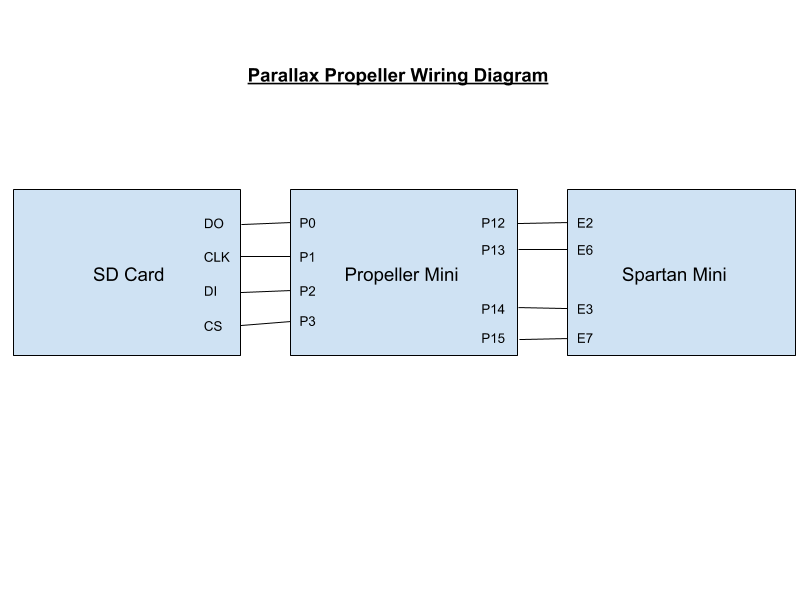 parallax propeller and sd card interface: