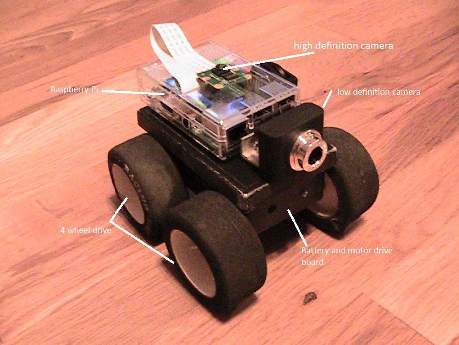 Raspberry pi camera v2 | Details | Hackaday io