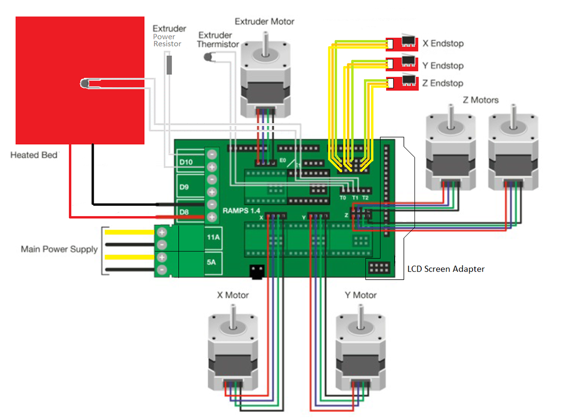 This is the wiring diagram of the Ramps 1.4 :