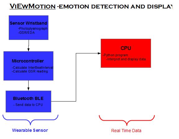 viEwMotion | Hackaday io