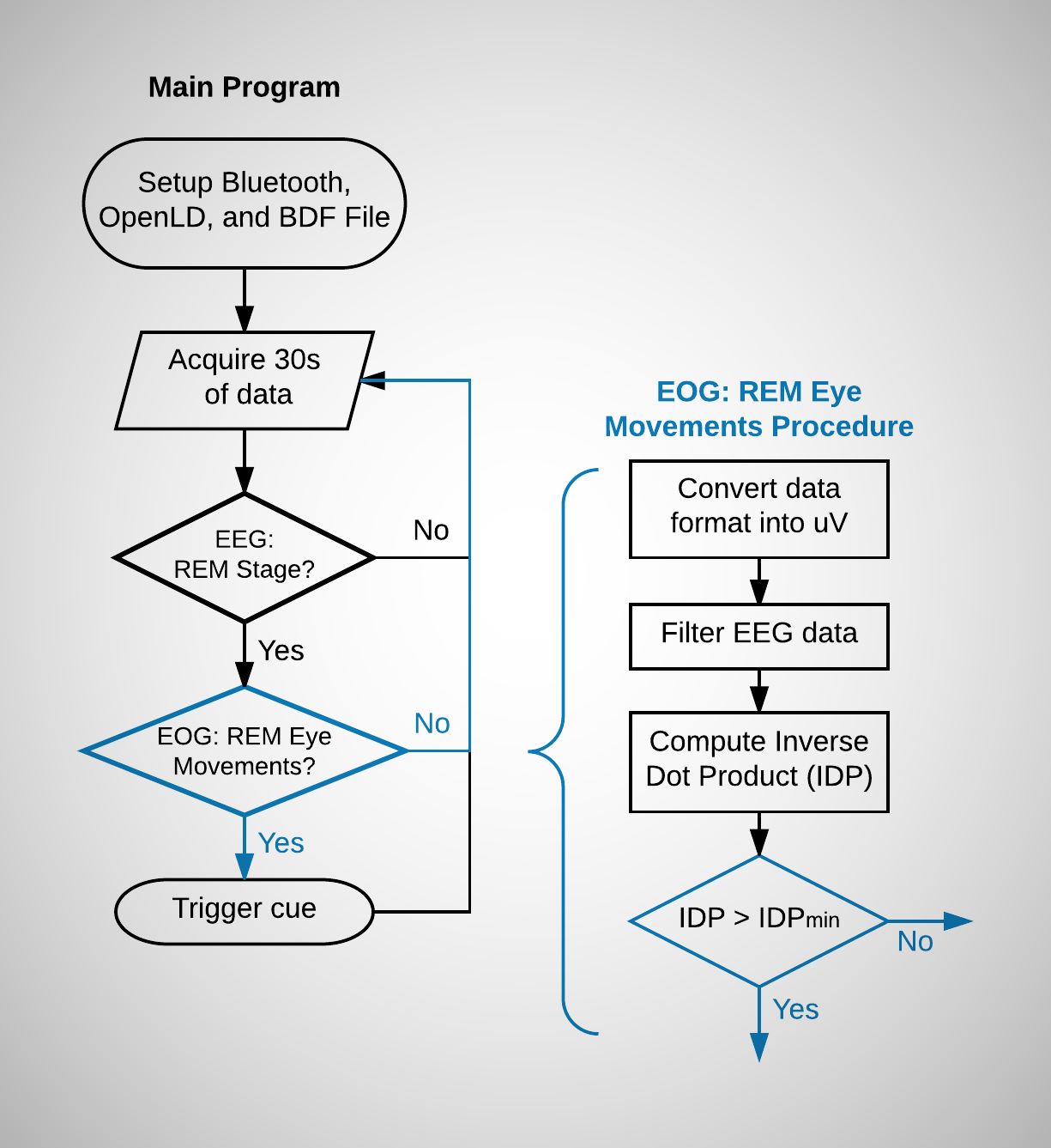 Project Openld Lucid Dreaming Research Platform Eeg Schematic Like Before With The Data Eog Is Converted To Micro Volt Format And Filtered A Band Pass Filter 01hz 35hz