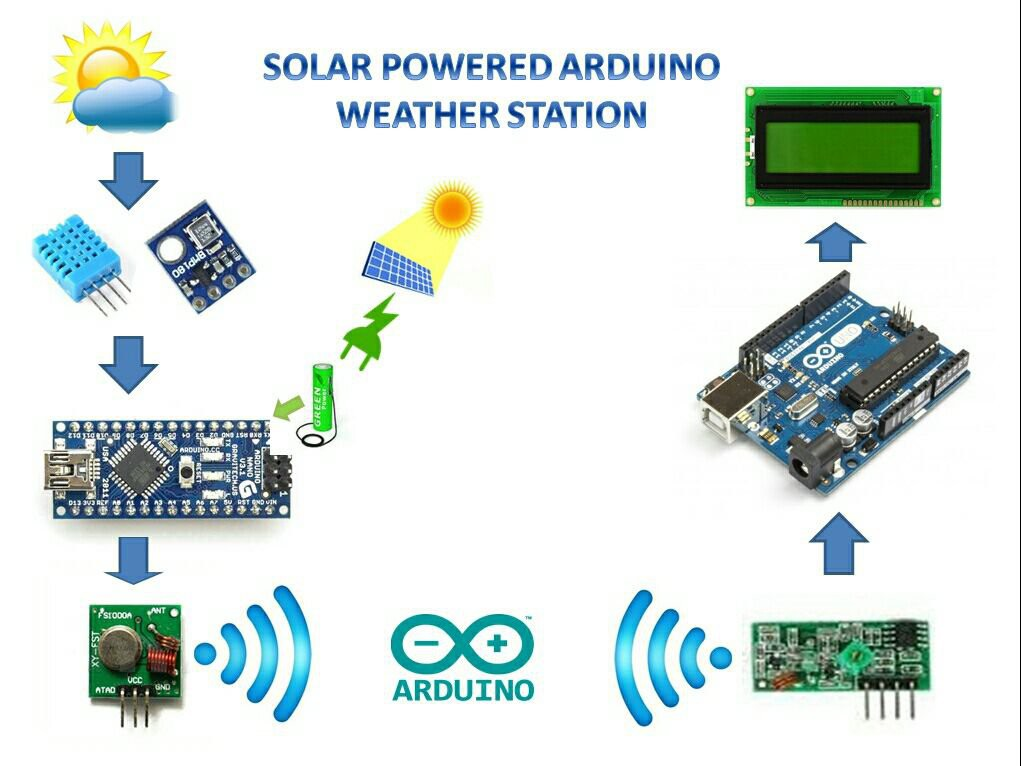 20 Unbelievable Arduino projects by Lisher - issuu