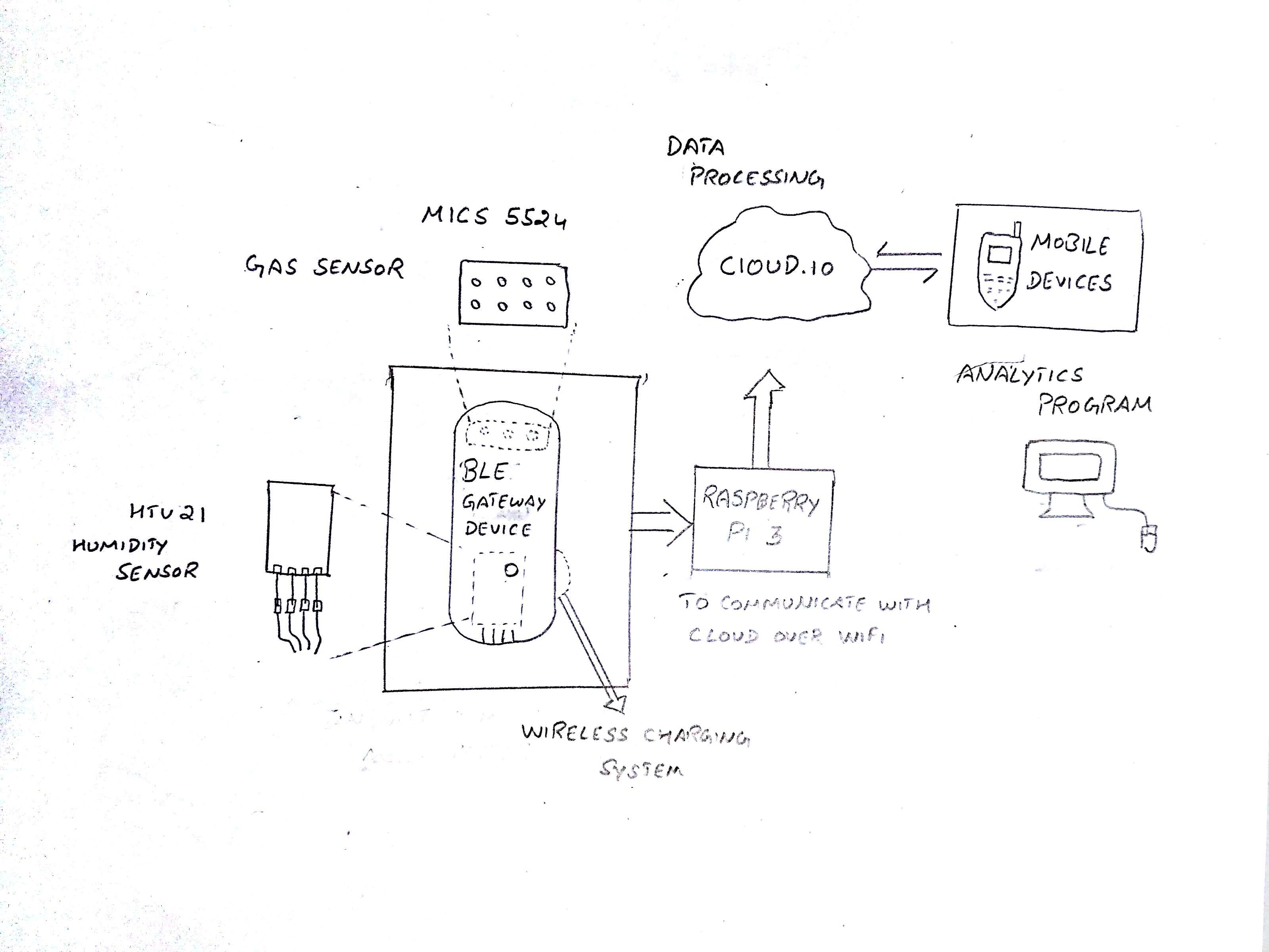 foodbeacon \u2022 hackaday io on sim800l arduino wiring diagram