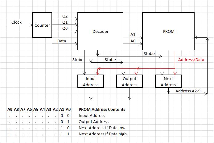 One Bit Block Diagram Details Hackaday