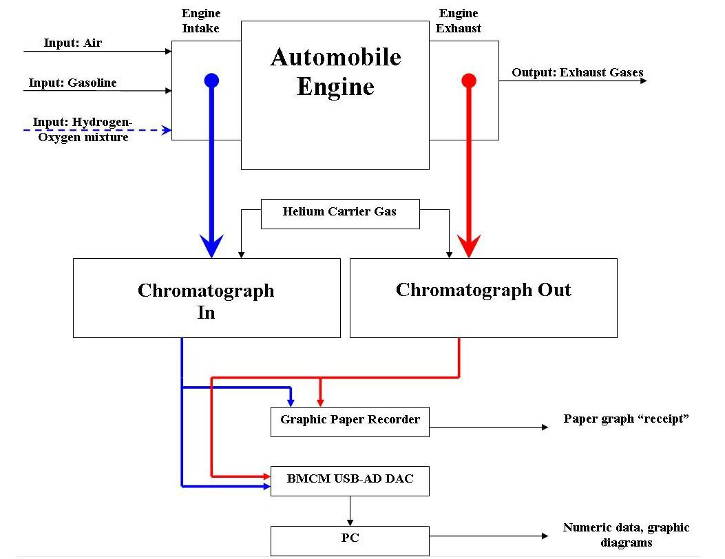 Science Time Iv Dacia 1310 Engine Exhaust Gas Analysis Using Tcd Diagram This Is My Proposed Block Schematic For Presenting A Generic Gasoline Ignition And Way Of Tampering With It Carburetor Stays On Top The Intake