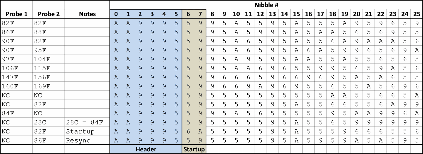 Figure 5 - Header and Startup