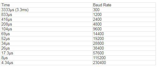 Baudrate / Oscilloscope Chart