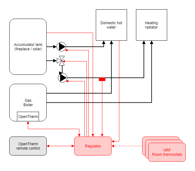 OpenTherm Regulator | Hackaday io