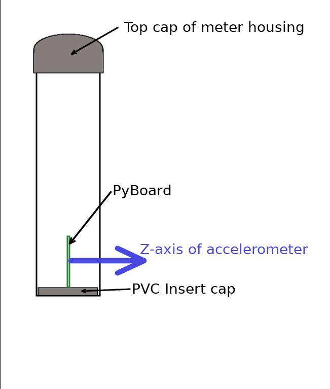 Project | Cheap underwater tilt current sensor  | Hackaday io