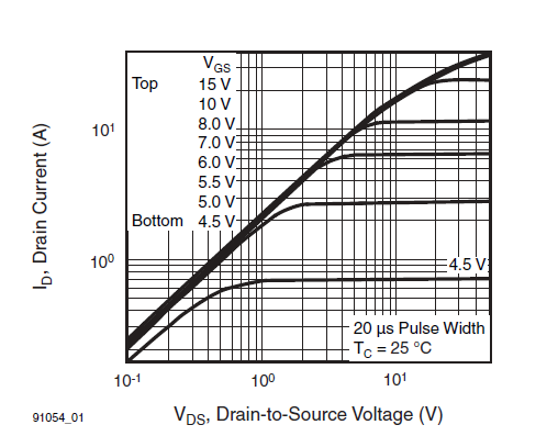 multichannel wireless light dimmer