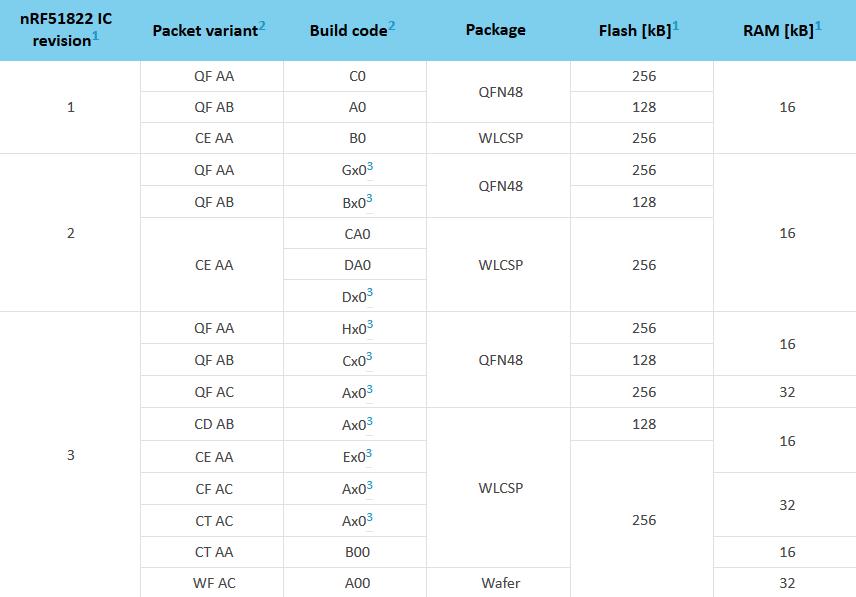 nrf5 SDK setup, compiling/running sample applications