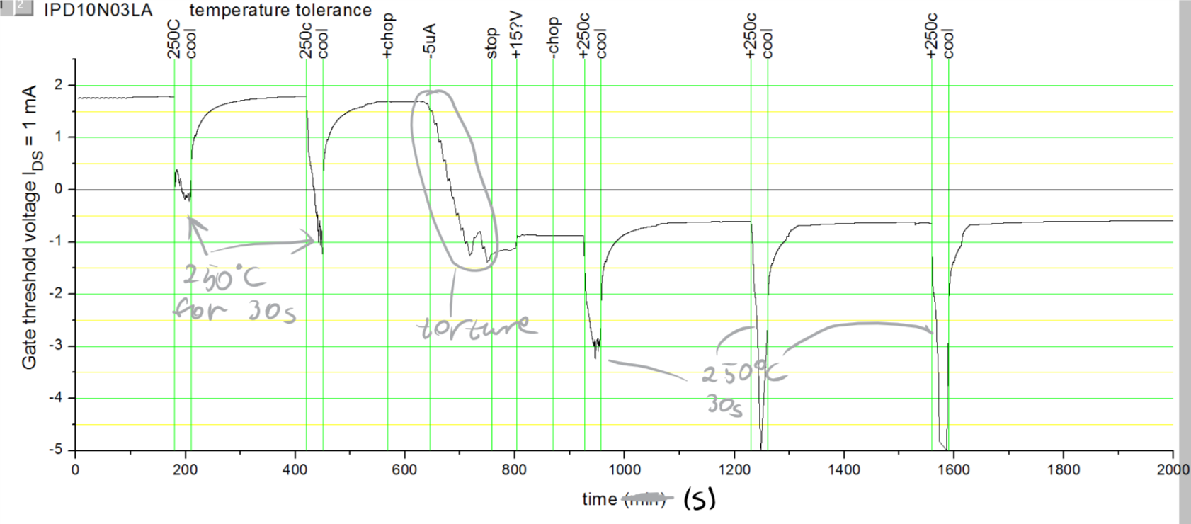 Enhancement To Depletion Demosfet Mosfet First Heating Did Change Threshold Voltage Noticeably Further Annealing Didnt Do Much At All
