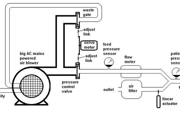 Pandemic Pressure Control Ventilator