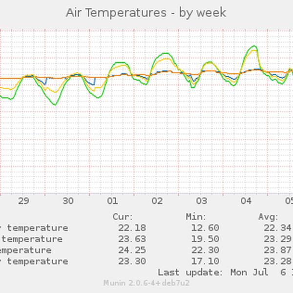 Monitoring not snmp ( rs485 / Rtu / Modbus ) ( Thru Mikrotik snmp