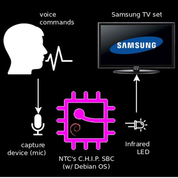 TV Remote Control via Offline Speech Recognition | Hackaday io