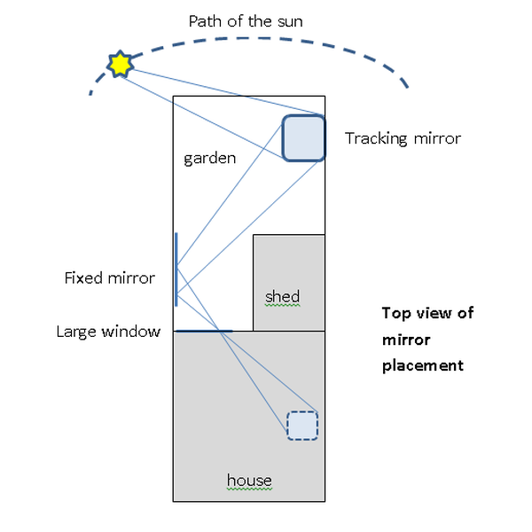 Reflecting the sun into your home | Hackaday io