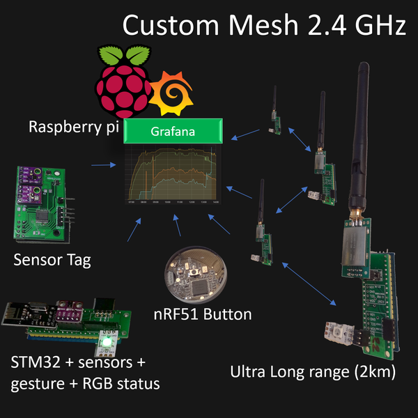 Home Smart Mesh | Hackaday io