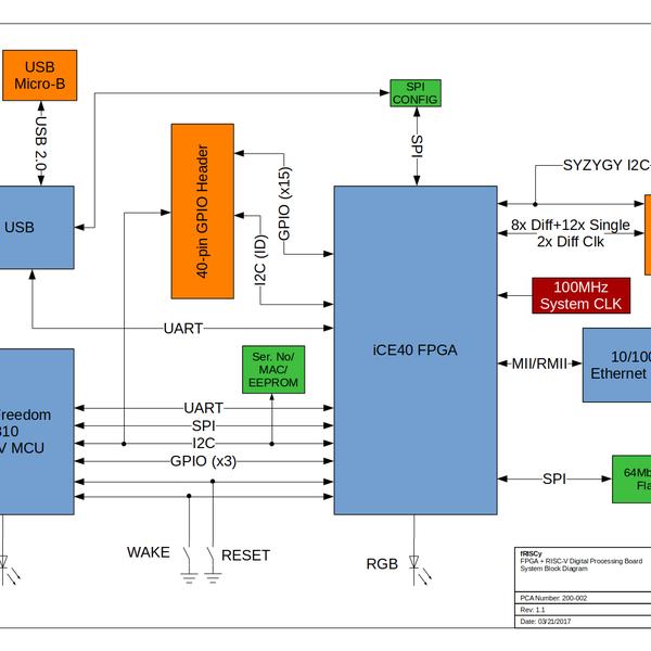fRISCy: FPGA + RISC-V Digital Processing Board | Hackaday io